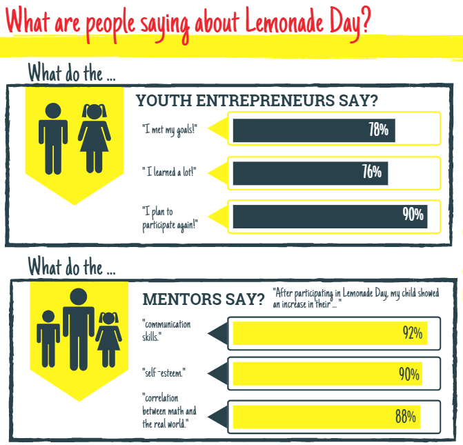 What Youth and Mentors Say about Lemonade Day